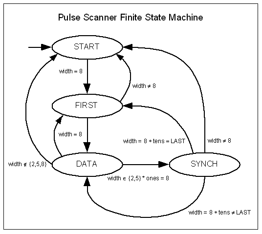 Pulse Scanner FSM